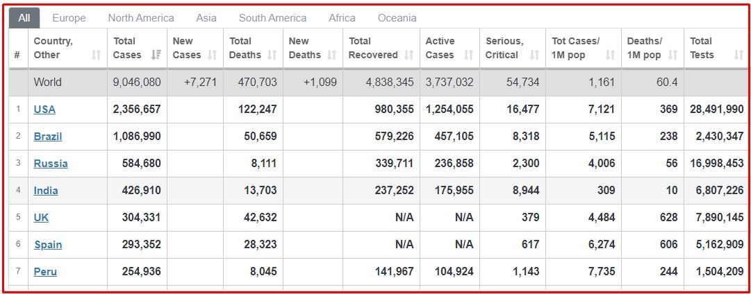 कोरोनाबाट ४७० हजारको मृत्यु, ९० लाख संक्रमित